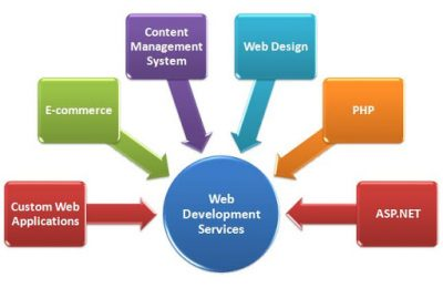 Advantages of Establishing a Web Development Company